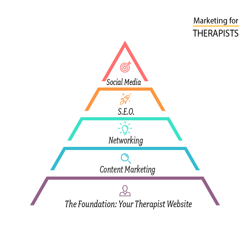pyramid of marketing strategies for counselors